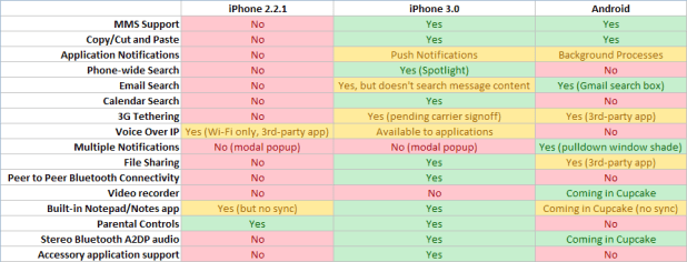 iPhone 3.0 et Android Cupcake