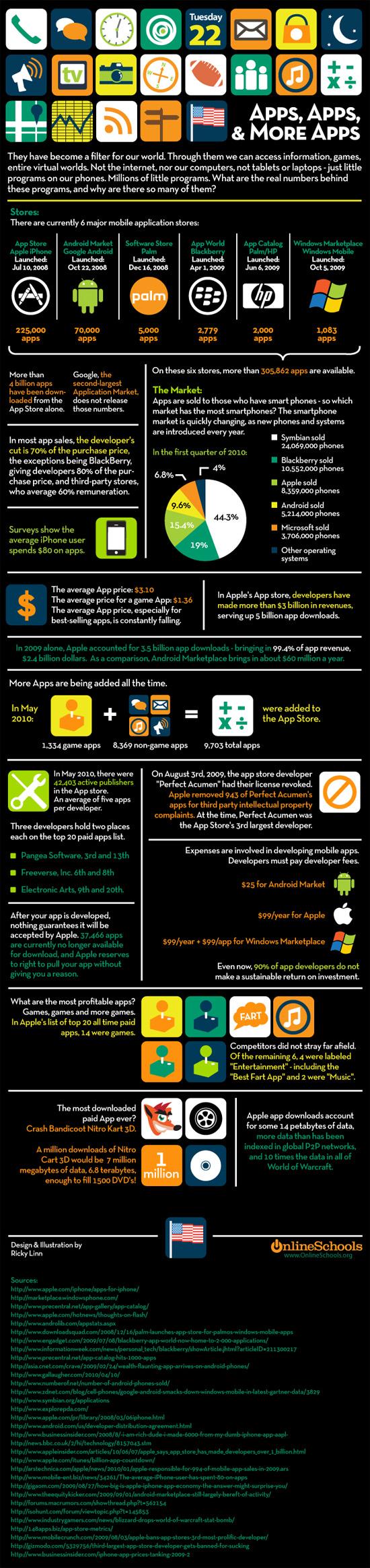 Infographique sur les applications cellulaires