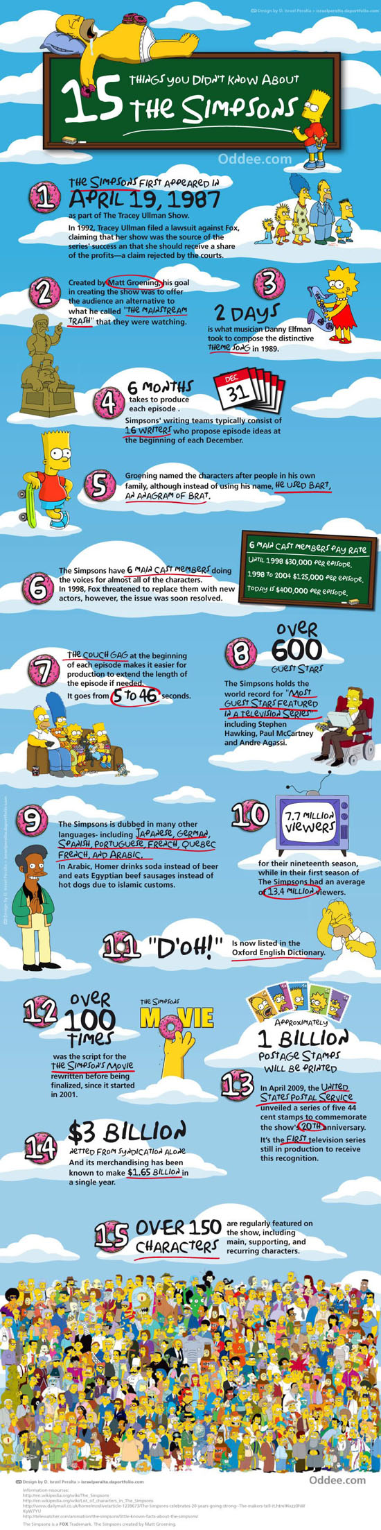 Les Simpson - Inforgraphie de 15 faits