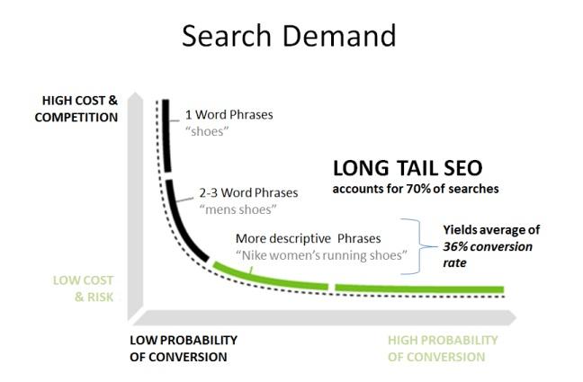 short-term-long-term-keywords1