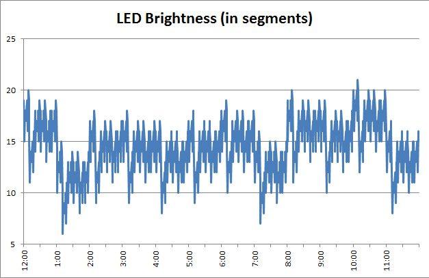 ledbrightness