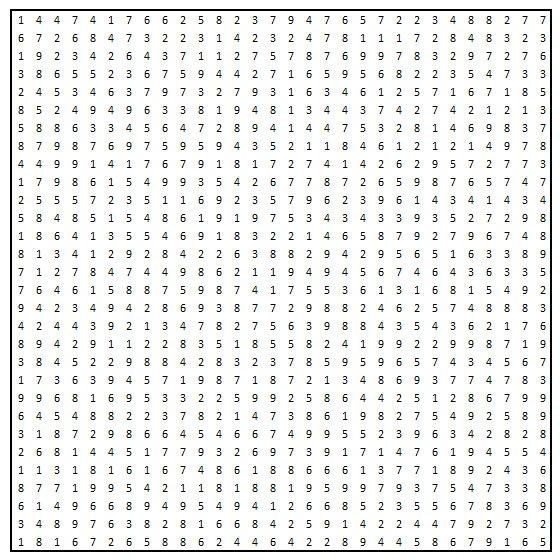 numbergrid
