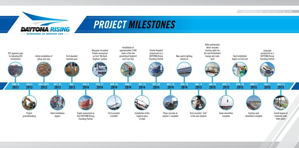DAYTONA Rising Milestones Graphic
