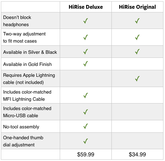 comparison list