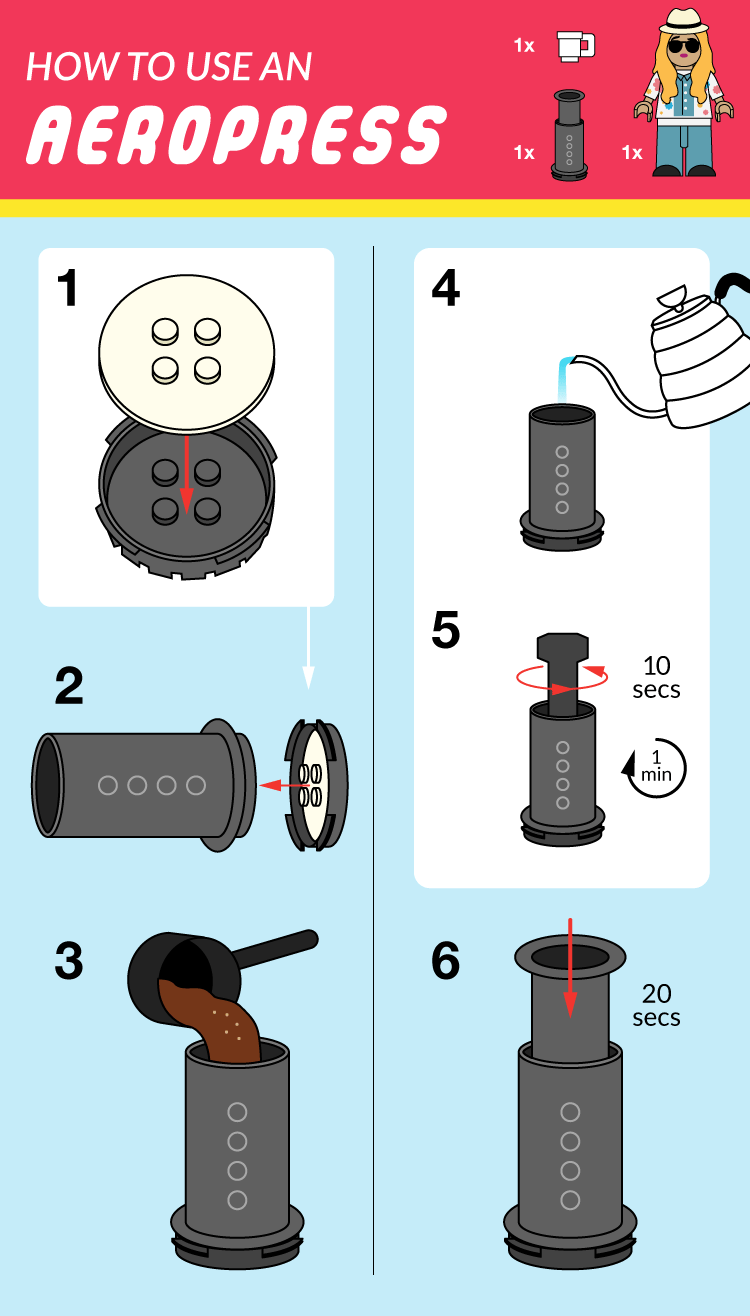 How to Aeropress