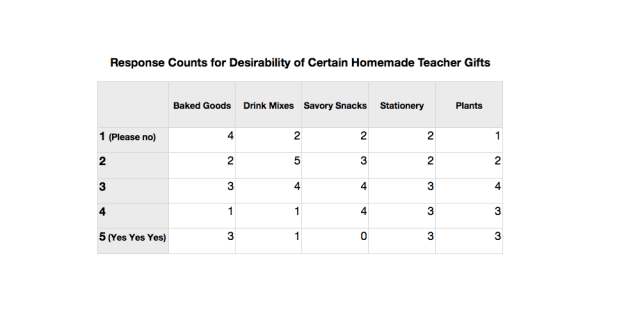 Counts for Desirability of Certain Homemade Teacher Gifts