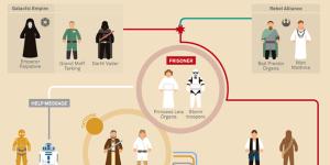 Star Wars Infographics