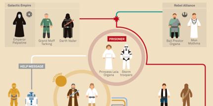 Star Wars Saga Summarized in Pictures