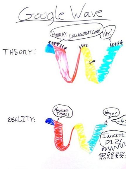 La cruda realidad de Google Wave