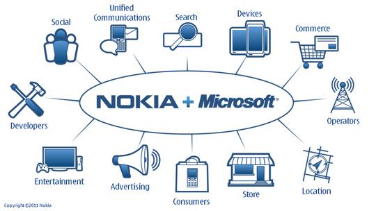 Alianza Nokia y Microsoft