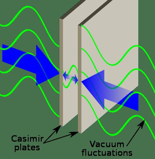Casimir Plates