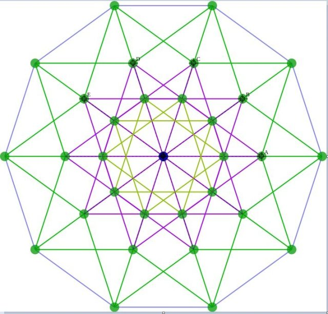two-dimensional drawing of a five-dimensional hypercube