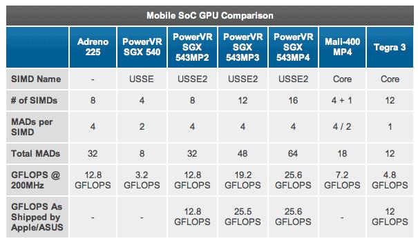 iPhone 5 Benchmark: CPU, GPU Graphics, Browser Performance