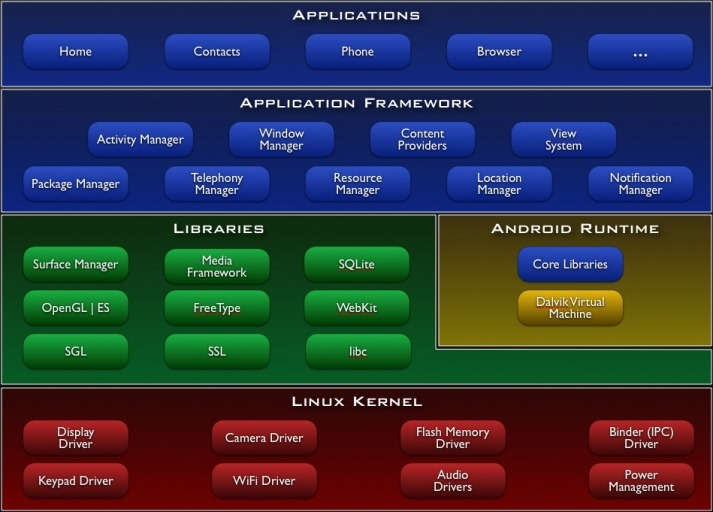 Why Android apps would Suck on BlackBerry PlayBook