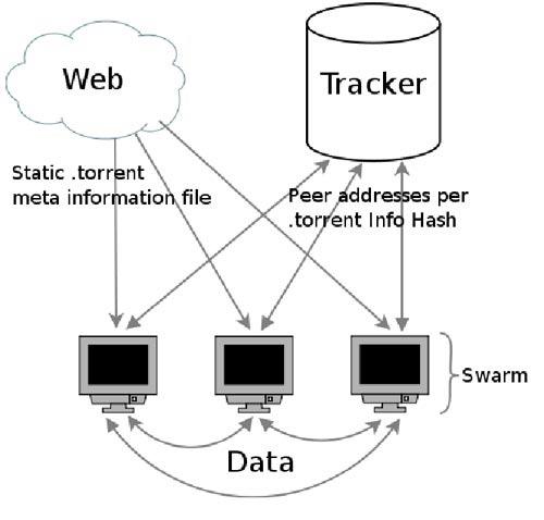 BitTorrent as DDoS Tool [Hacking]