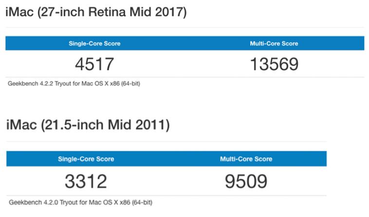 iMacベンチマーク比較