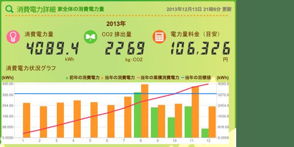 2013年のミルエネデータ