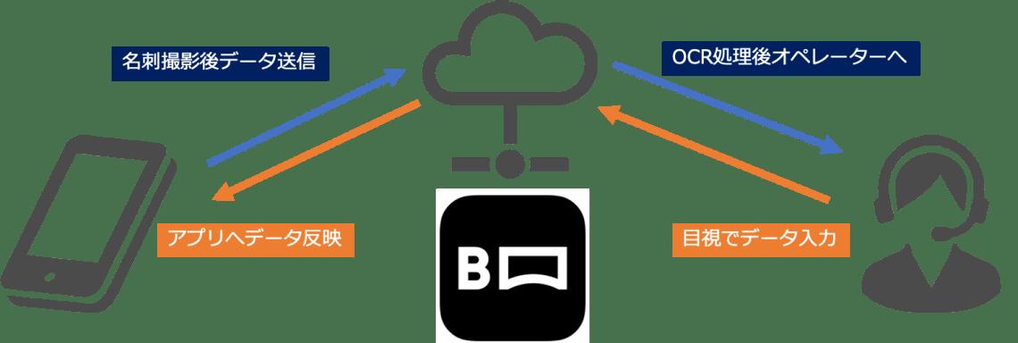 myBridgeのデータ化の仕組み