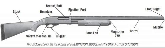 emington Model 870 Express Synthetic 7-Round Parts