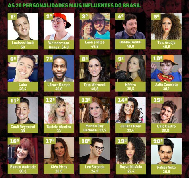 Ranking das 20 personalidades mais influentes do Brasil para os adolescentes de 14 a 17 anos. Fonte: Meio & Mensagem.