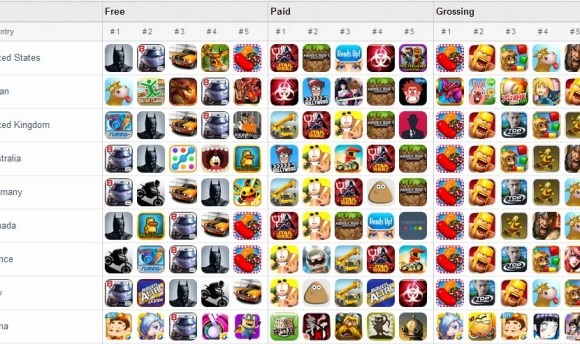 Most popular Free, Paid, and In-App Purchse Apps