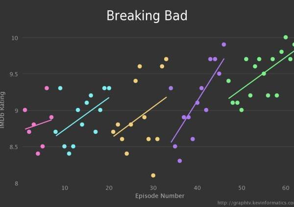 Breaking Bad Graph