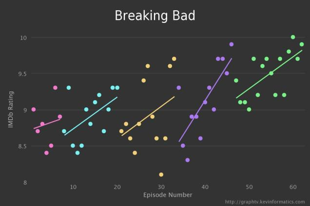 The Graphical Rise and Fall Of Your Favourite TV Shows