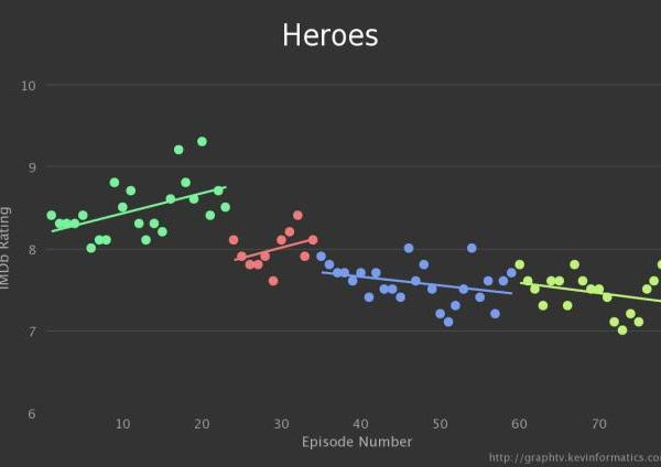 Heroes Graph