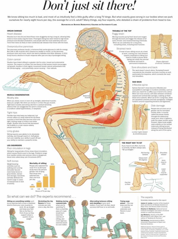 Correct posture PC sit