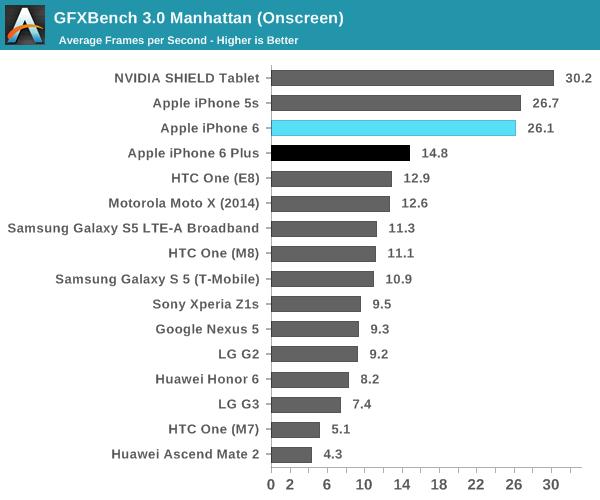 iPhone-6-GPU-benchmark-AnandTech-002