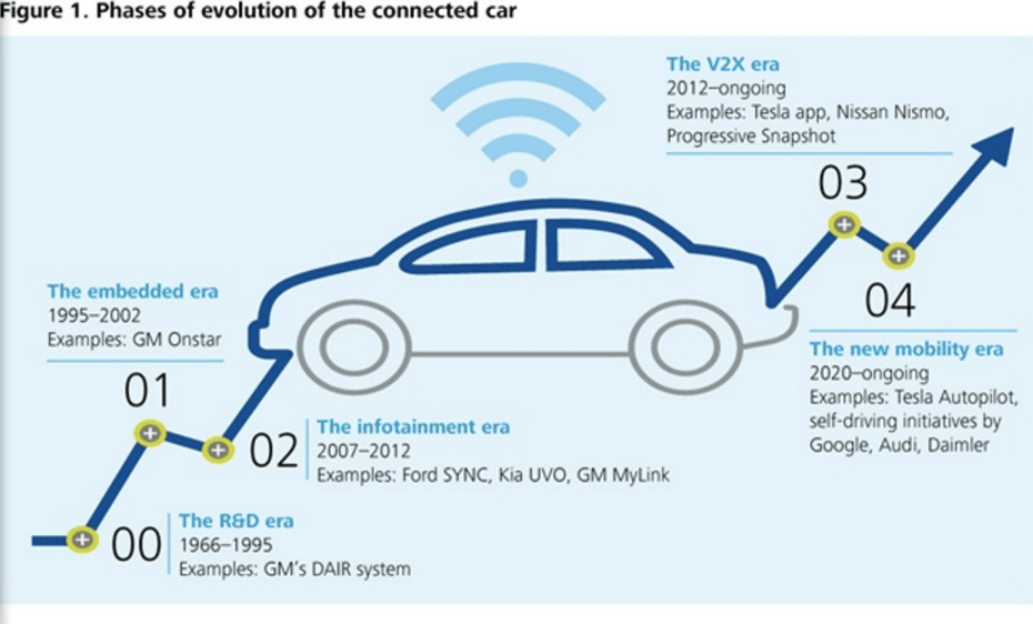 Future Cars Will Be More Connected And Automated Electric