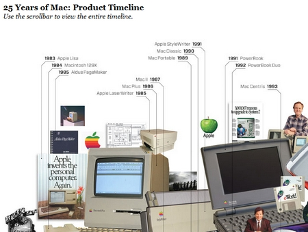 25 Years of Mac - Product Timeline