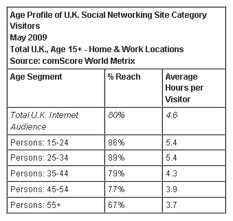 ComScore Social Networking UK