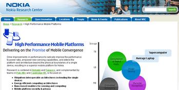 Nokia Research Centre