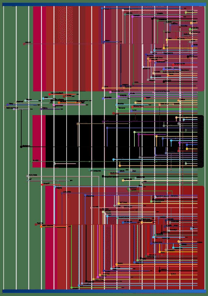 """Arbol conologico de """"sabores"""" Linux"""
