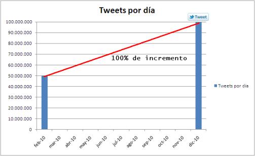 Twitter de 50 a 100 millones de Tweets diarios en 10 meses. 1