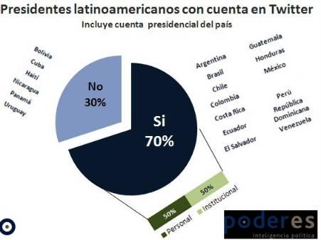 Presidentes y presidencias latinoamericanas en Twitter [Updated] 1