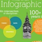 12 Recursos y herramientas para crear las mejores infografías