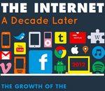 La evolución de Internet en la última década