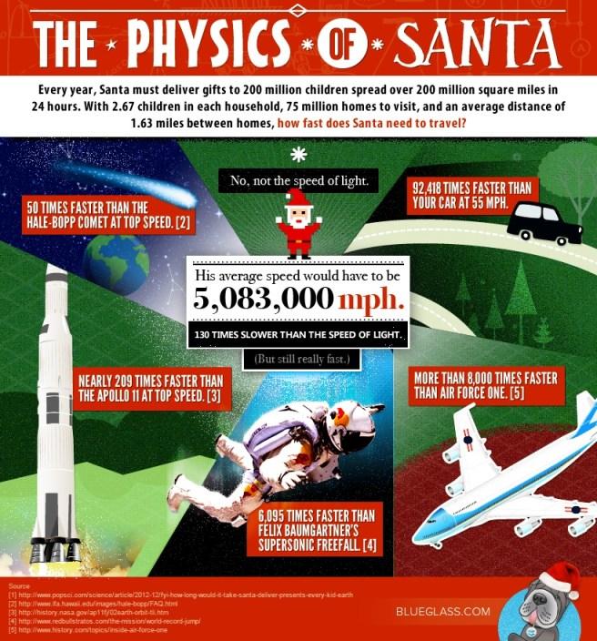 Santa-physics
