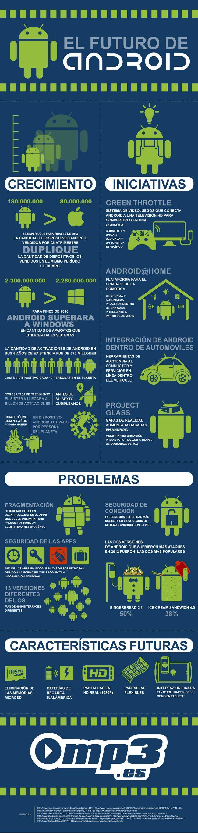 futuro-de-android