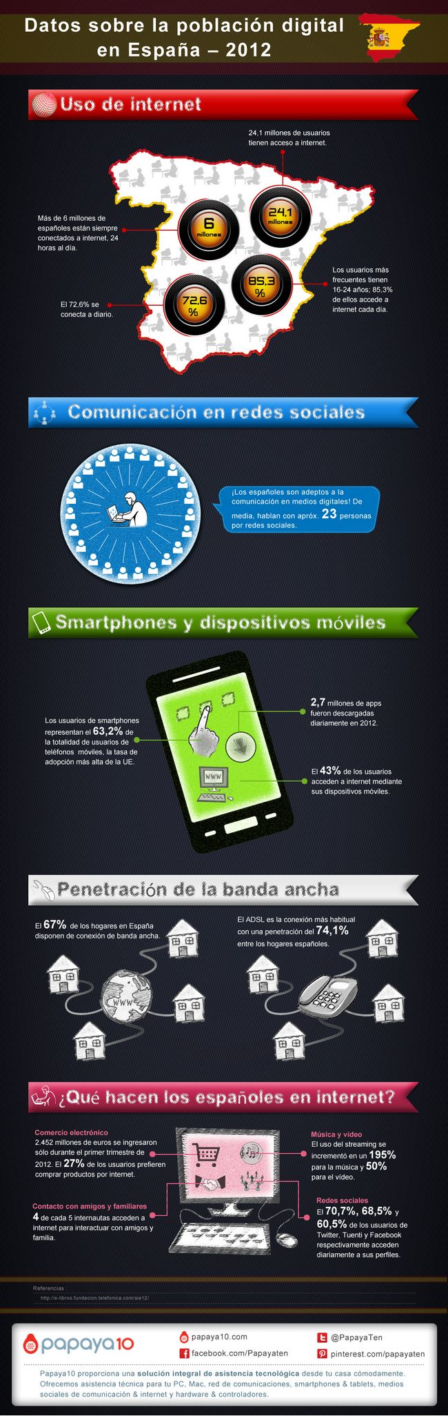 Pobración digital de España