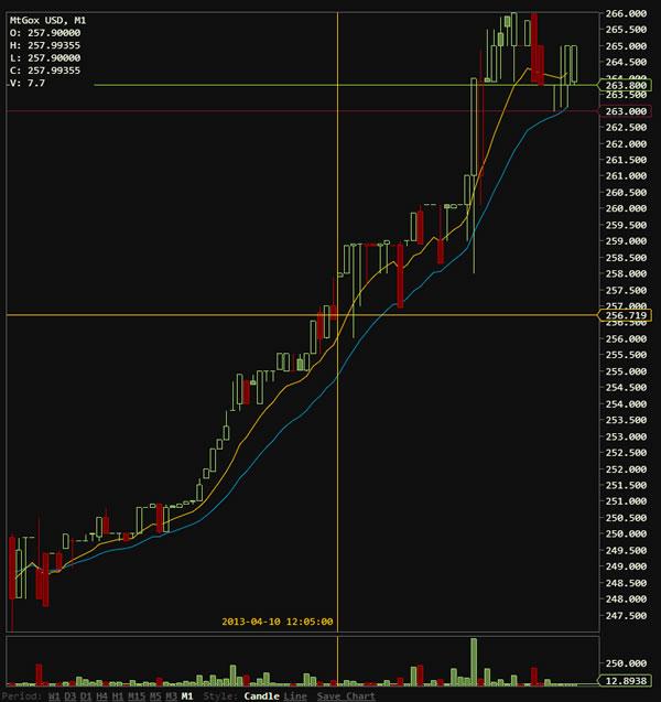 cotizacion-bitcoins-1