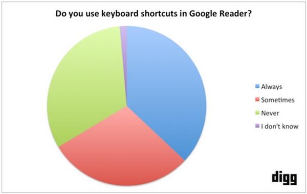 digg-feed-reader-keyboard-shortcuts