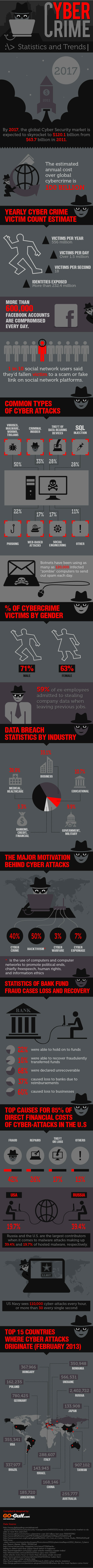 cyber-crime-statistics-trends