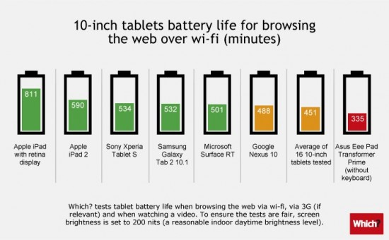 Tablets-battery