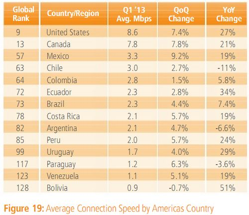 average-speed-conection-internet-america