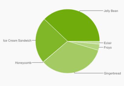 ¿Es un problema la fragmentación del sistema operativo Android?