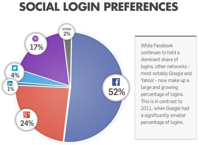 social-login-preferences
