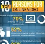 Top 10 razones por las cuales se deben de publicar vídeos en blogs y sitios web